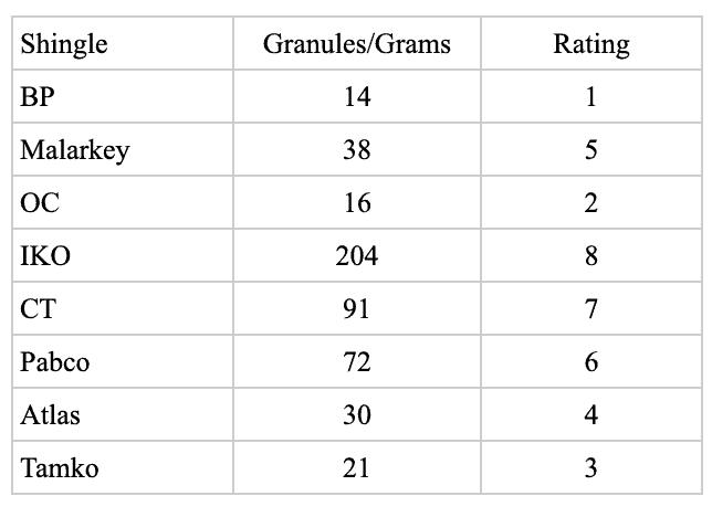 Best asphalt shinglesL brand granule loss