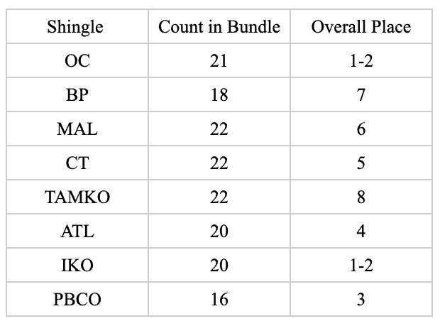Best Asphalt Shingles brand bundle count