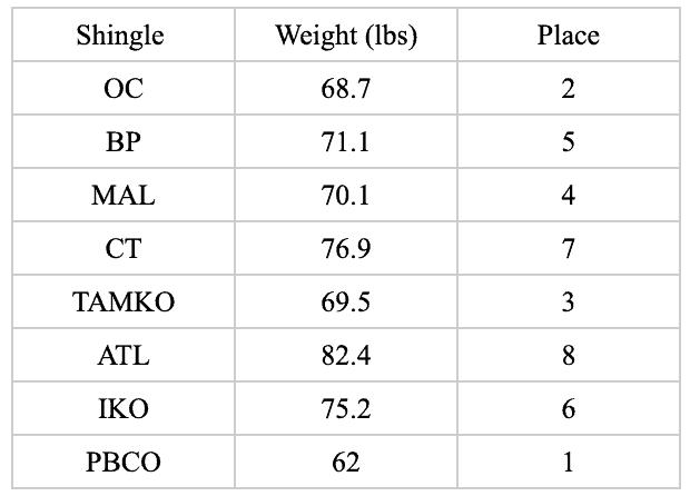 Best Asphalt Shingles brand weight